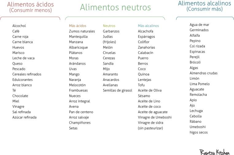 ALIMENTOS ACIDOS-ALCALINOS