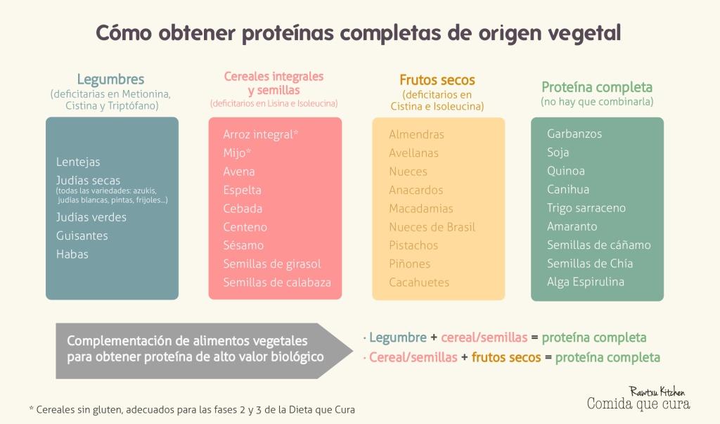 proteínas completas