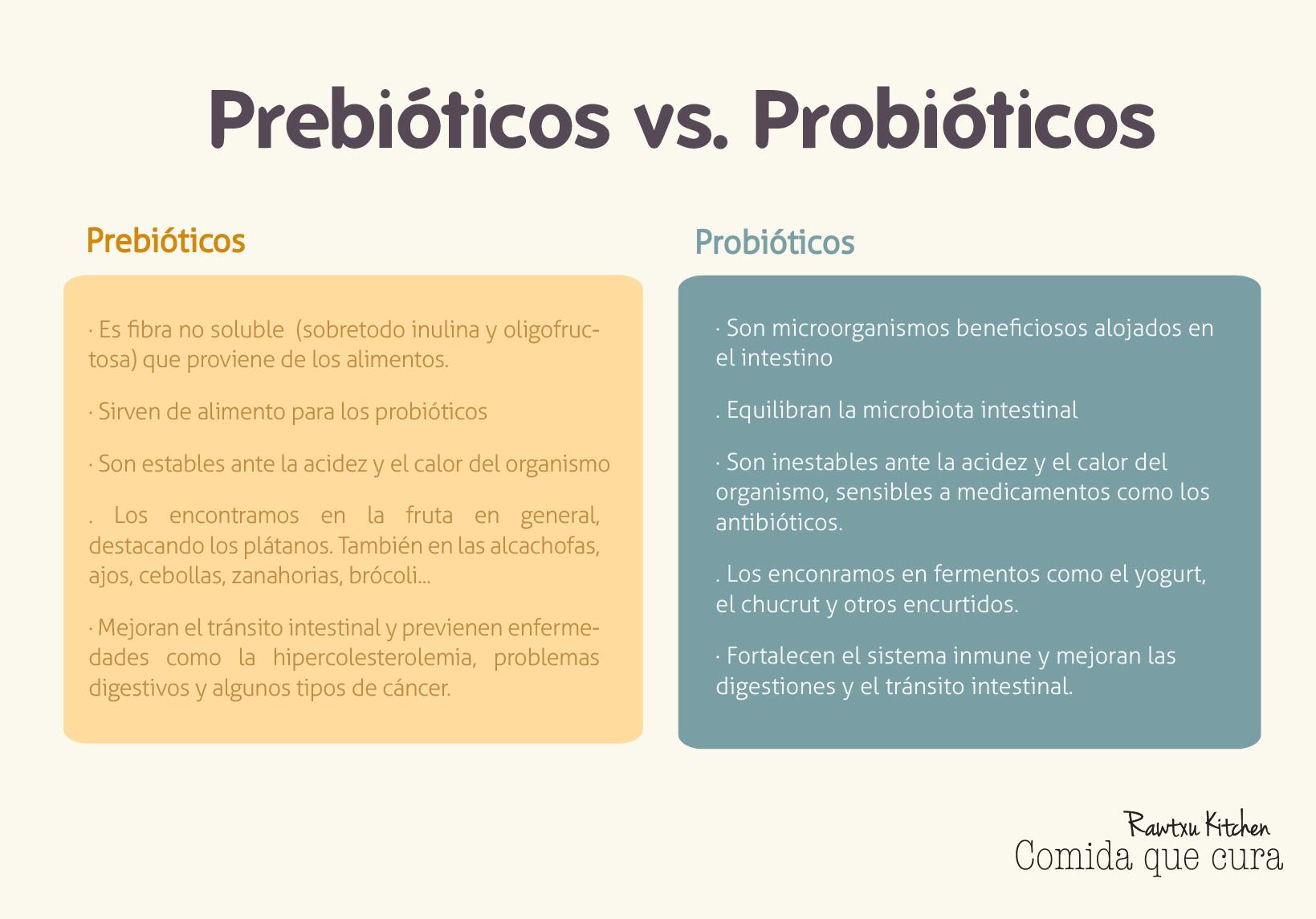 Desayuno comida que cura - Alimentos con probioticos y prebioticos ...